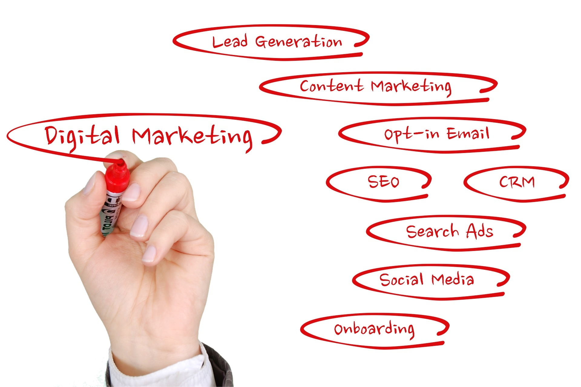 digital marketing and related text
